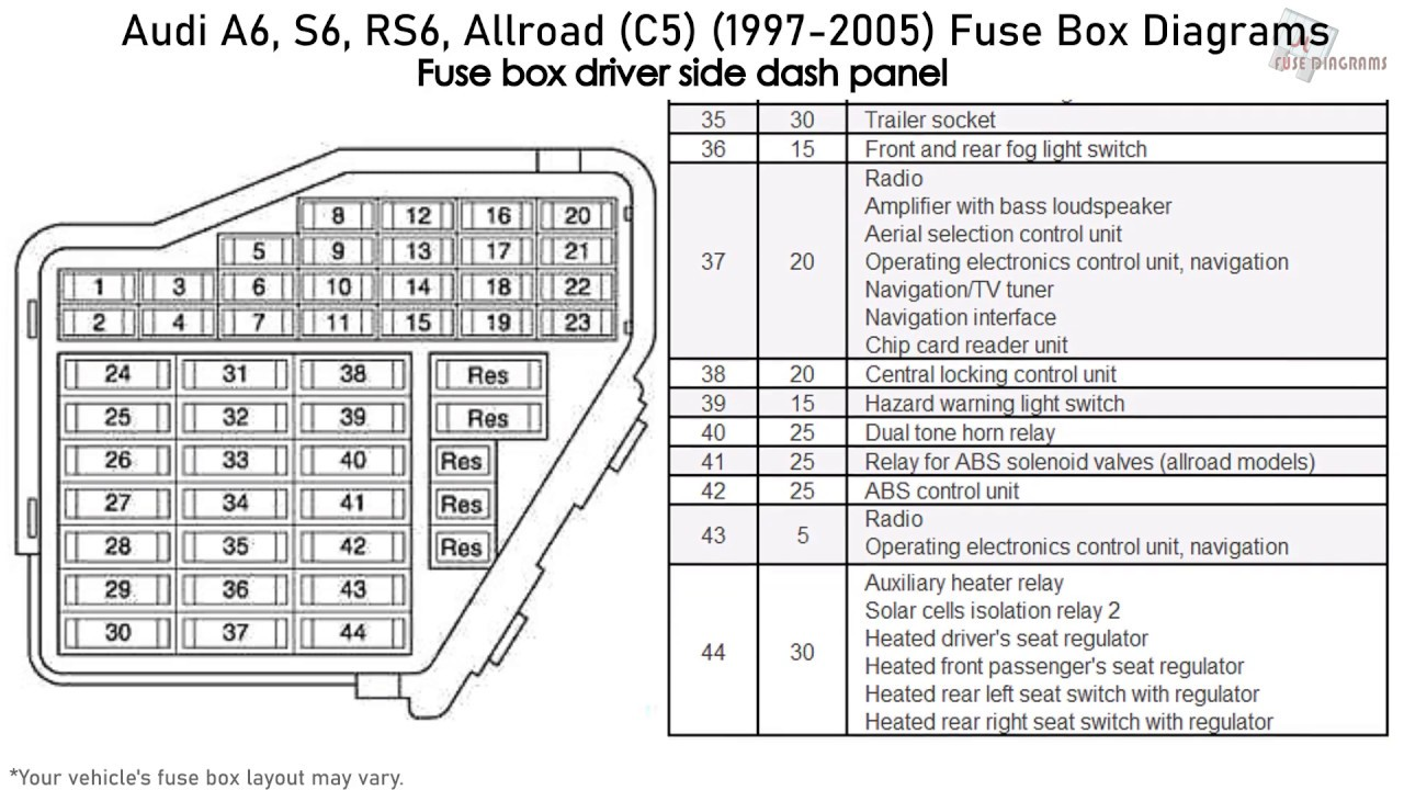 Audi A6, S6, RS6, Allroad (C5) (1997-2005) Fuse Box Diagrams - YouTube | Audi Rs6 Fuse Box Location |  | YouTube