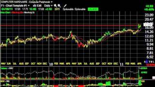 Allt, Ovti, Trs, Utek - Stock Charts - Harry Boxer, Thetechtrader.com