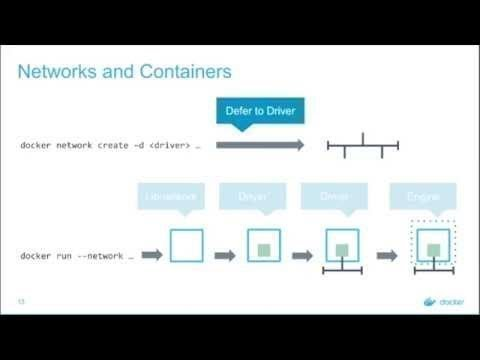 Day In The Life: Docker Networking