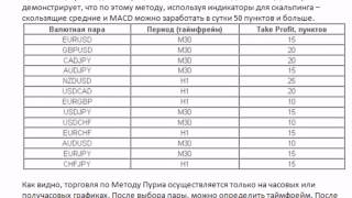 Лучшие индикаторы для скальпинга mt4 на м1  м5 м15(, 2014-12-14T15:11:35.000Z)