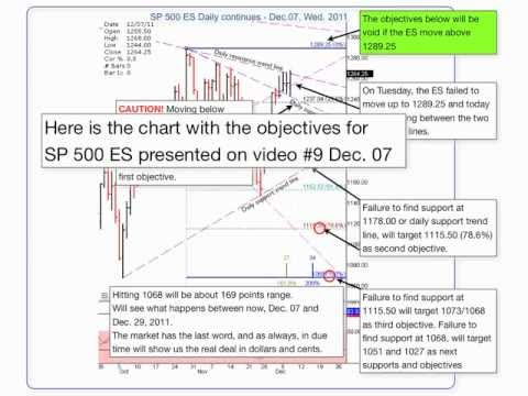 12/19/11 S&P, DOW JONES, NASDAQ - #10) CAUTION!  follow up .mov