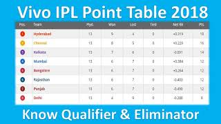 Vivo IPL  Point  Table  List as on 19 May.2018  !!!   You Know Qualifier & Eliminator
