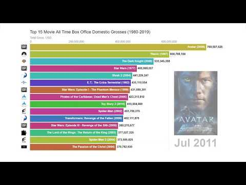 Top 15 Movies Of All Time Box Office Domestic Grosses (1980-2019)