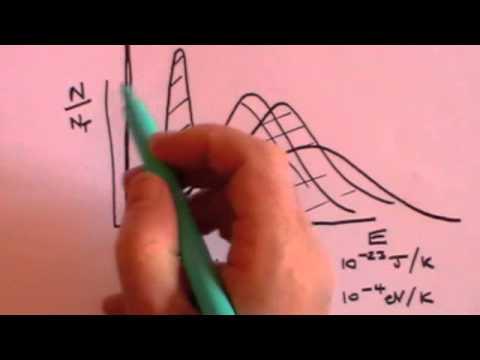 Fermi-Dirac and Bose-Einstein statistics - basic introduction