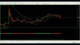 Forex Scalping - 5 Minute Parabolic SAR And 200EMA Strategy