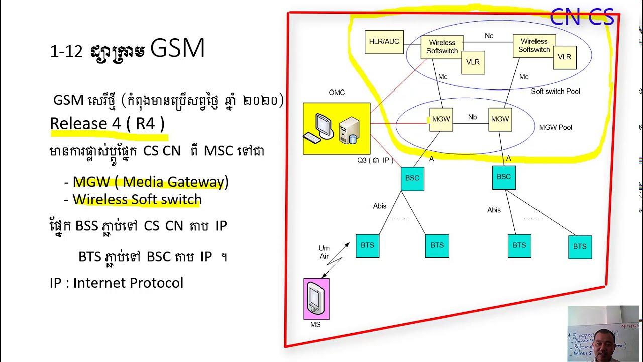 Download GSM R4 diagram ( part 2 )