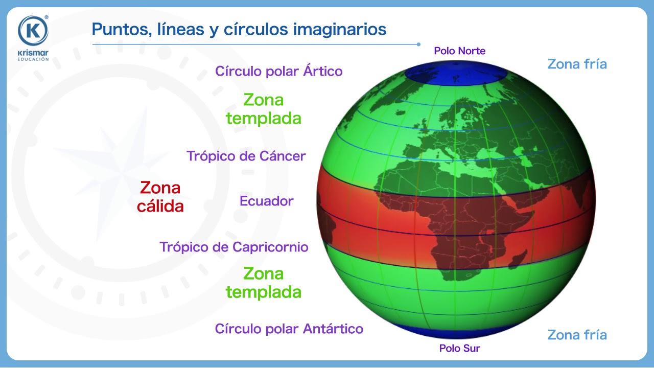 Puntos Lineas Y Circulos Imaginarios