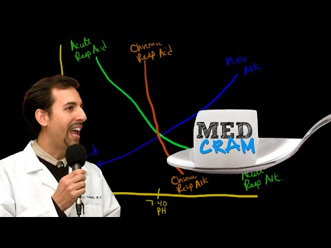 Medical Acid Base and ABGs Explained Clearly by MedCramcom  4 of 8