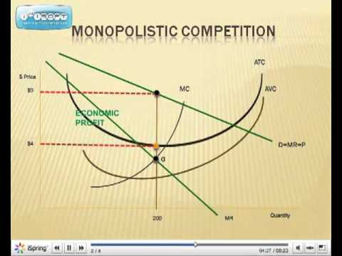 Monopolistic competition youtube ccuart Images