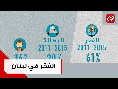 30% من الشعب اللبناني فقير: هذه هي الاسباب