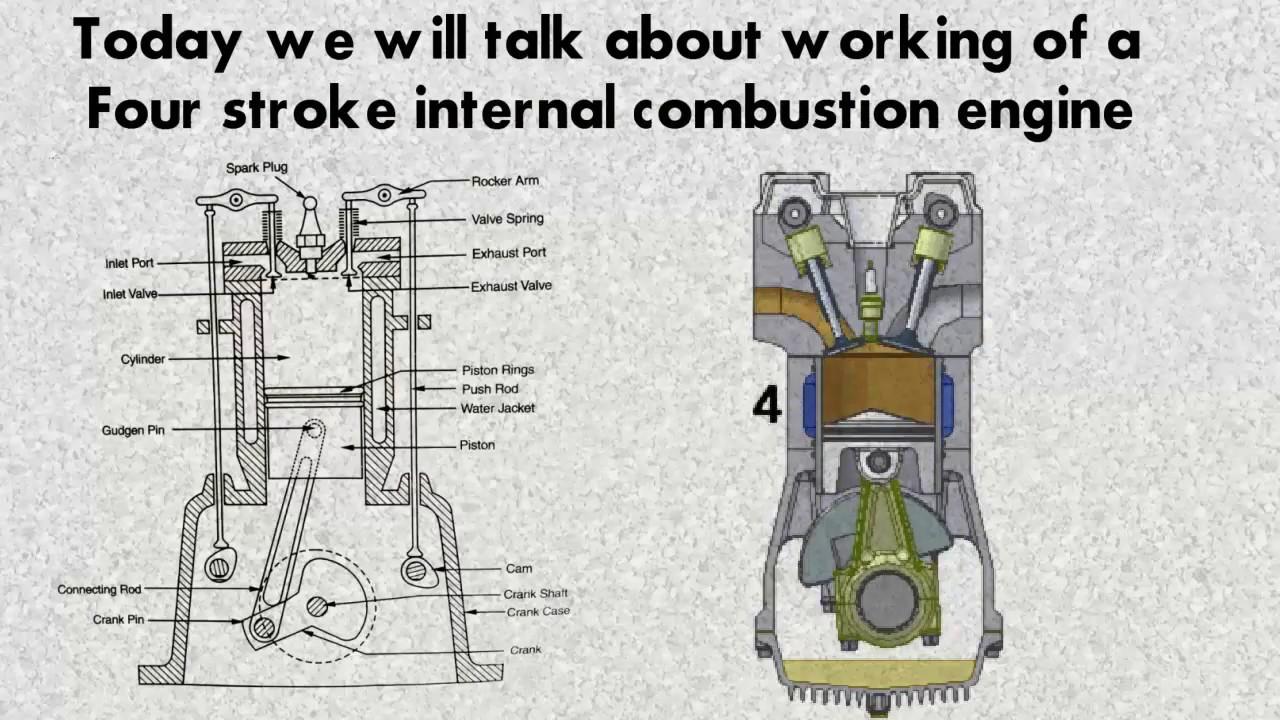 4 Stroke Petrol Engine Diagram Humbucker Wiring Working Of Four In Hindi Youtube