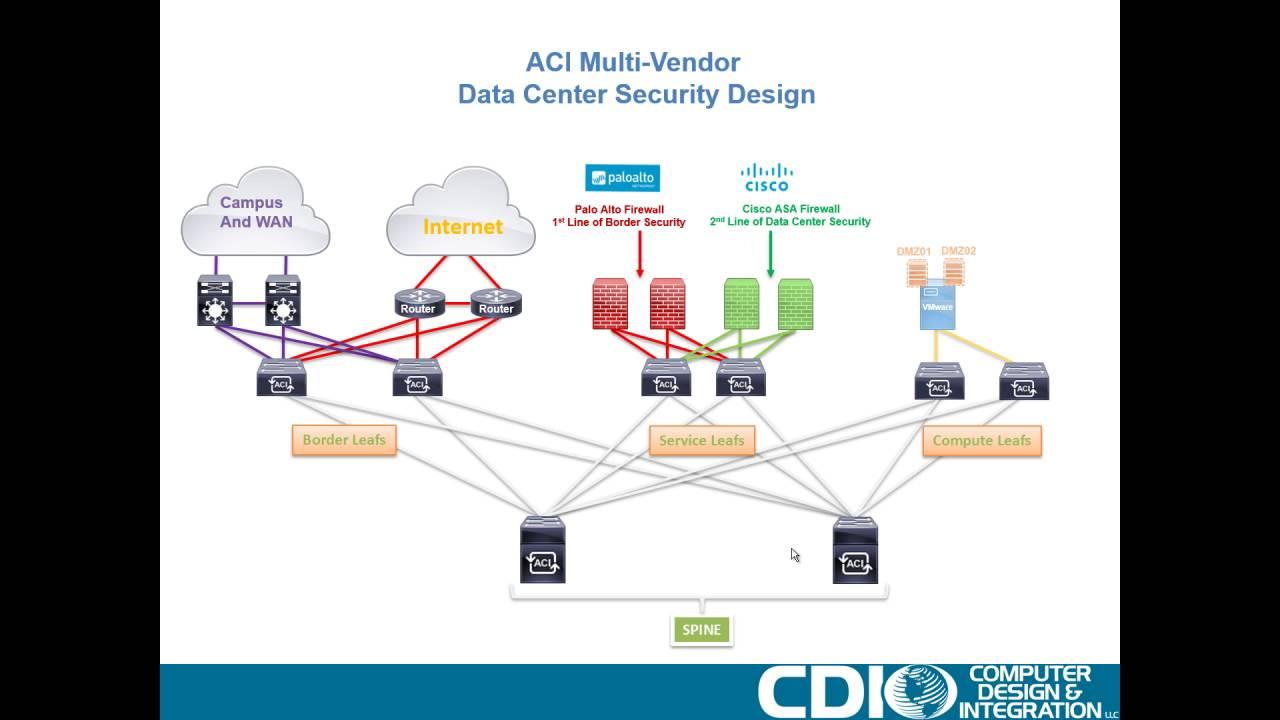 Part One: Cisco ACI Design and Deployment Session - Multi-Vendor Internet  Edge