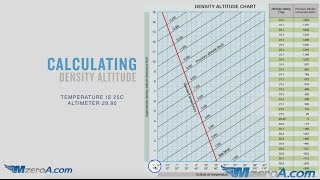 How To Calculate Denṡity Altitude