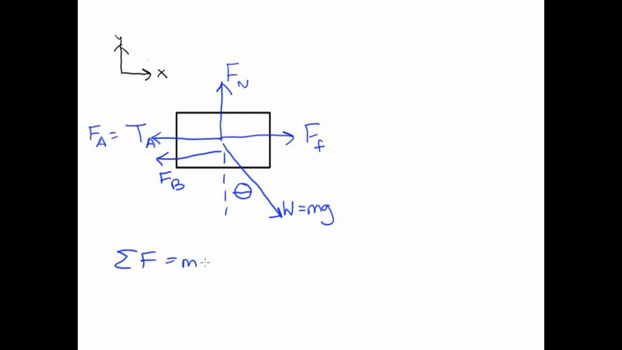 Free Body Diagram This Flickr Photo Sharing