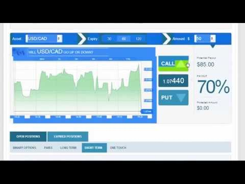 Forex day trading best indicators
