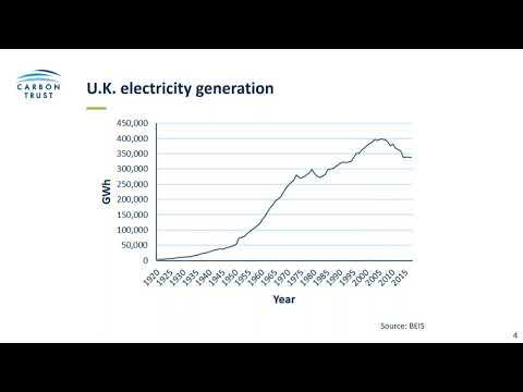 Energy Procurement and Renewable Tariffs - A Green Business Fund Webinar