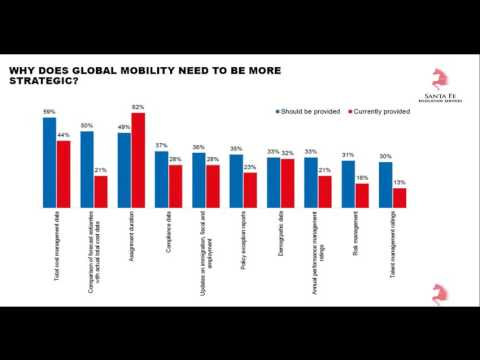 Webcast: The Future of Global Mobility - Demonstrating Strategic Value