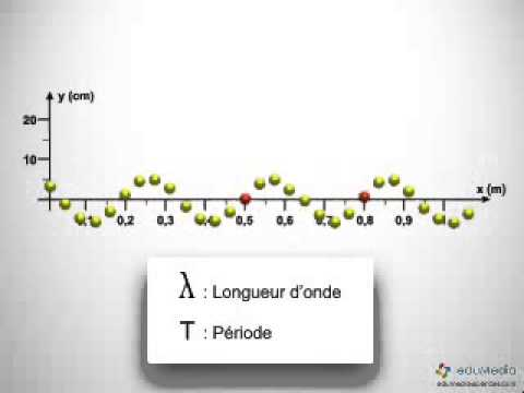 Longueur d'onde et fréquence
