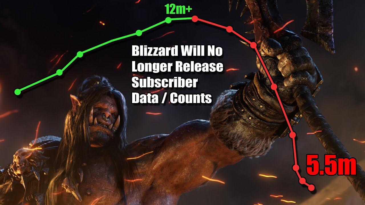 blizzard will now hide subscriber data lowest sub count in 9 years