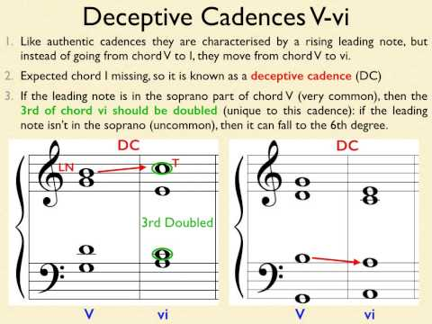 Lesson 4 Advanced Music Theory Cadences & Pre-Dominants Part 1