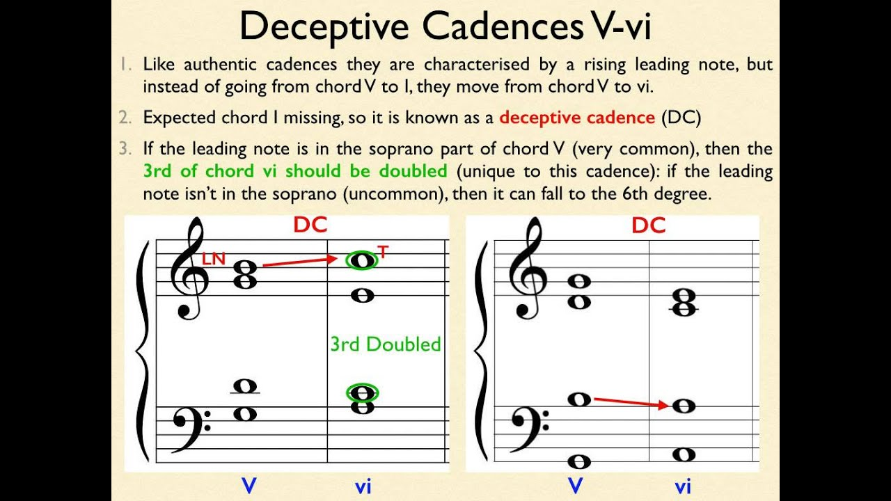 C Major Cadence Patterns and Inversions
