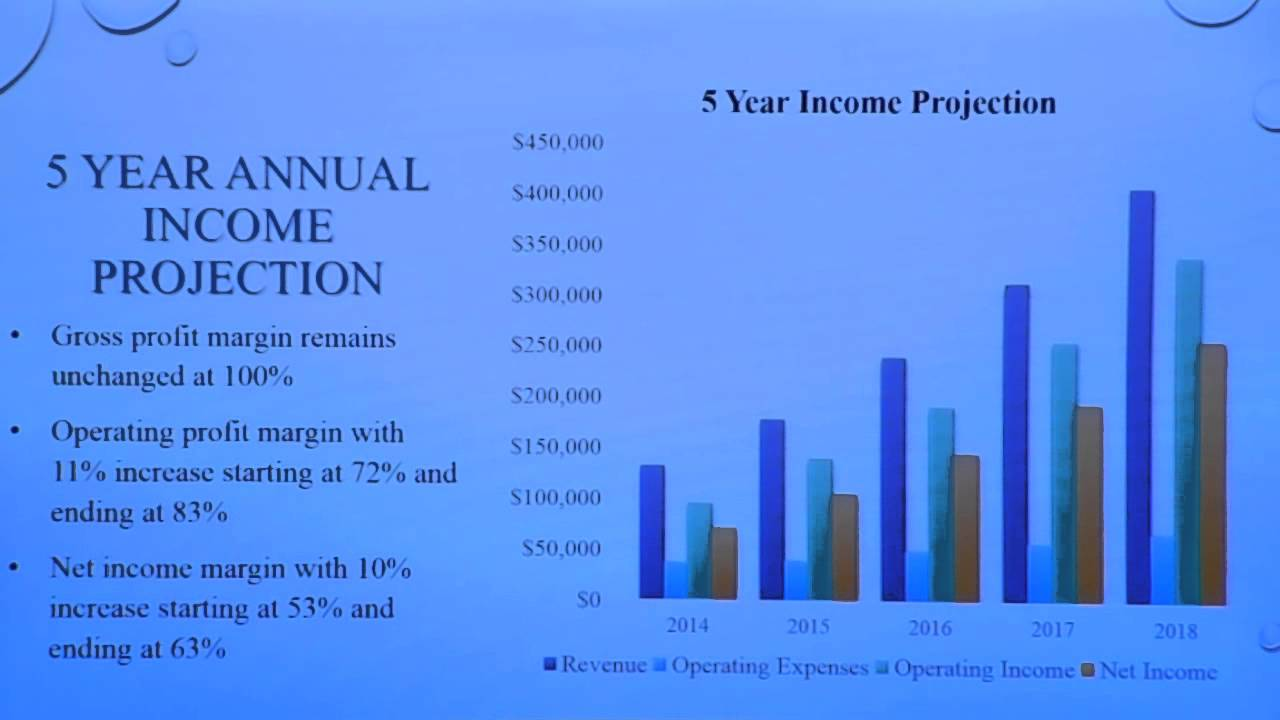 Financial projections ppt powerpoint presentation inspiration.