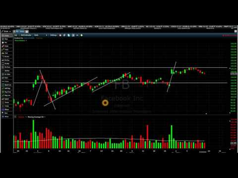 Insights and Thoughts on Facebook Stock Trading