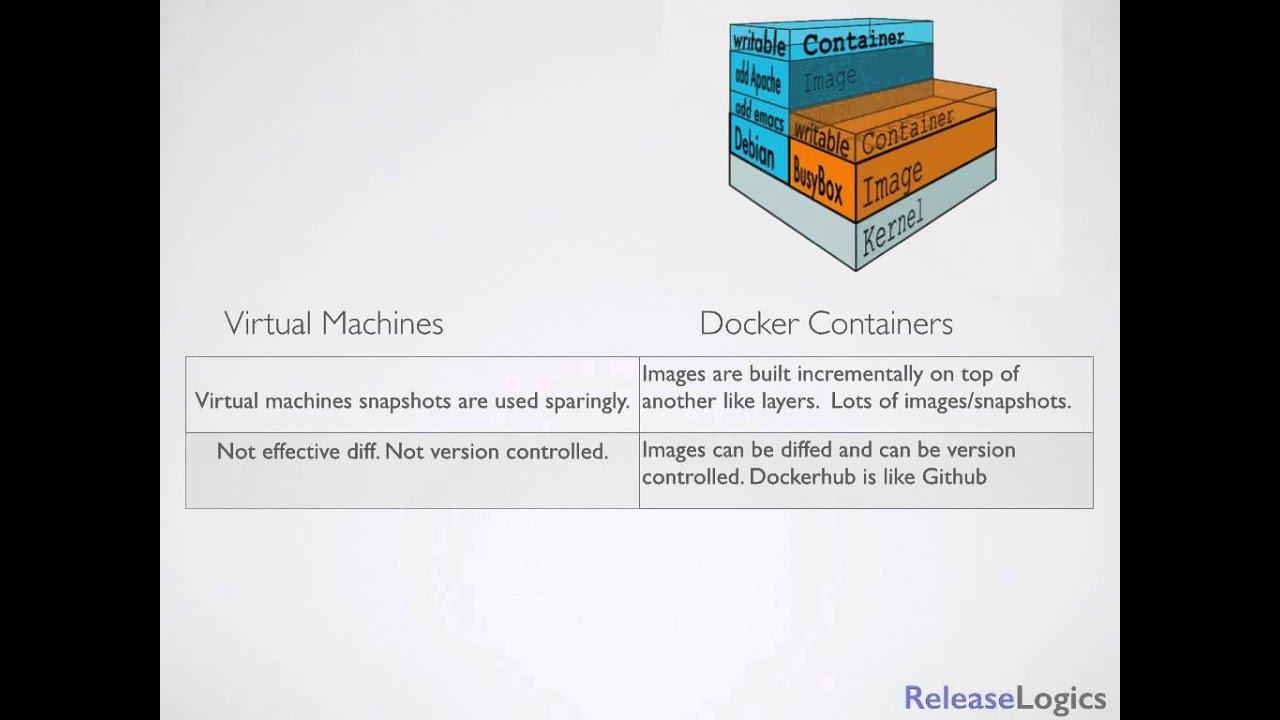 docker container vs vm