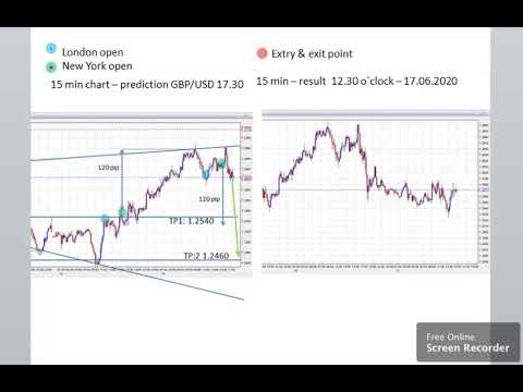 Forex trading products and can result