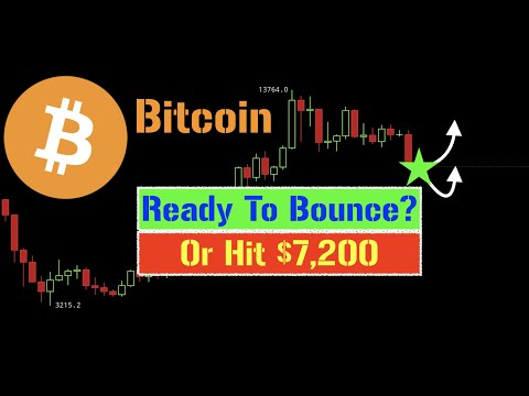 Bitcoin READY TO RECOVER