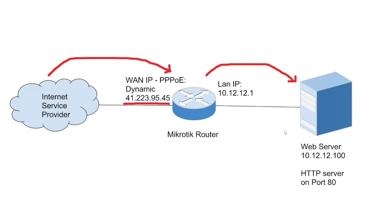 Mikrotik Port Forwarding/Destination Nat