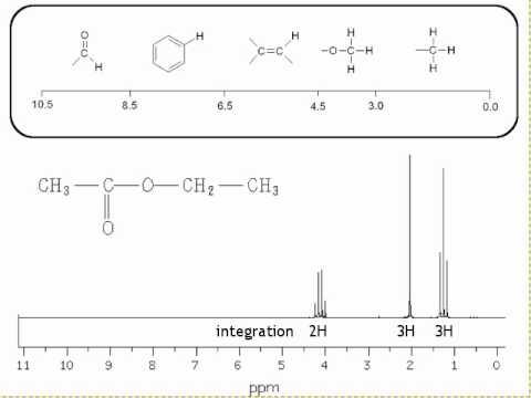 5i  NMR spectroscopy - Examples of NMR spectra
