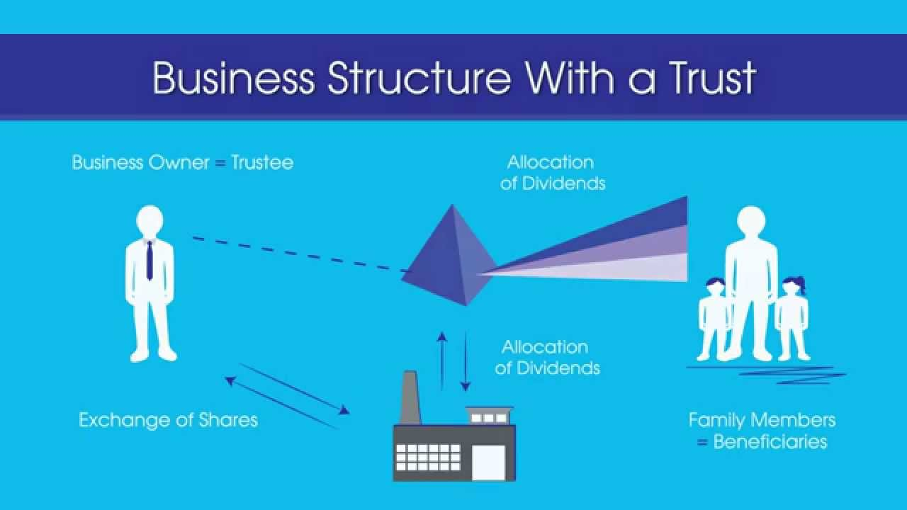 current business structure tax efficient - 1280×720