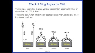 2 Minute Tool B๐x Talk on the Effect of Sling Angles on SWL