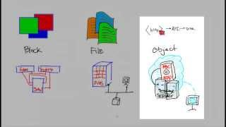 Openstack and Storage simplified