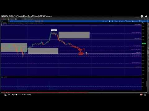 NADEX Price Action Trading the /ES Futures - Find Price Structure - 8/16