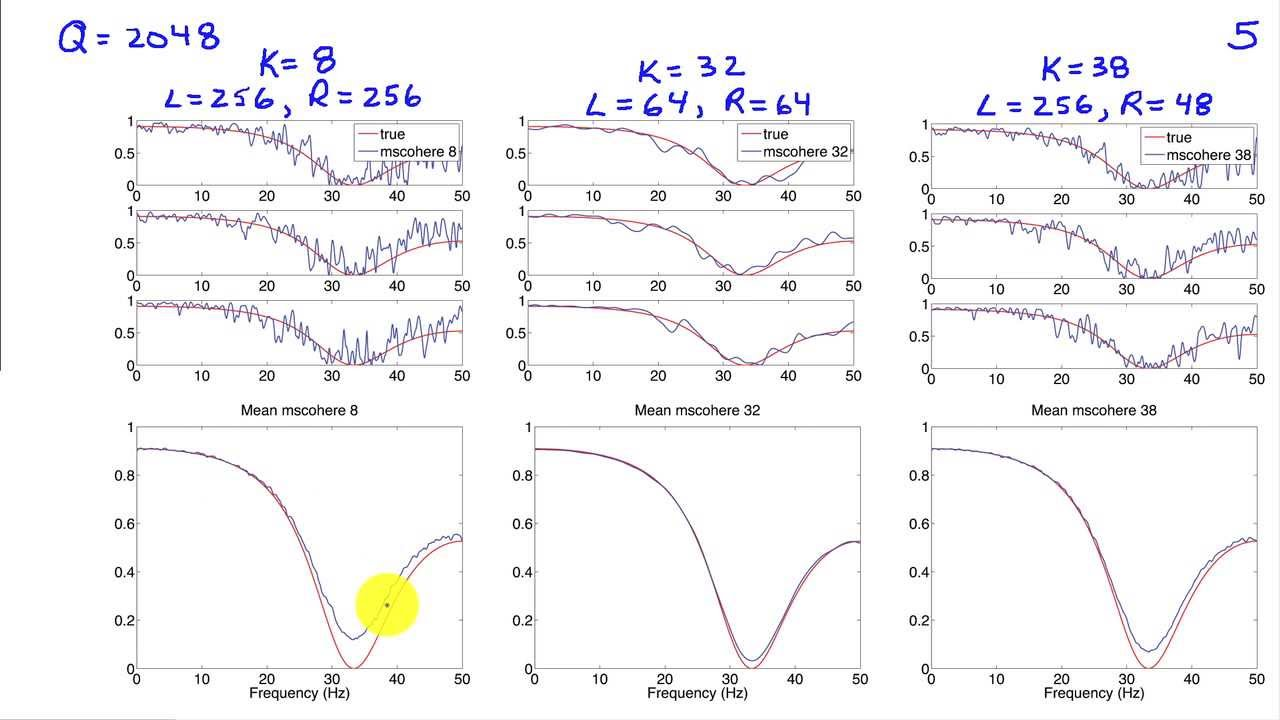 Estimation of Coherence and Cross Spectra