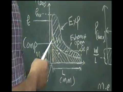 Power calculation of engine