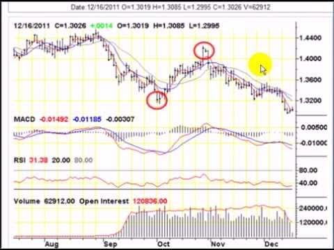 Forex com overnight interest rates