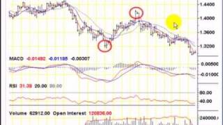 Forex Trading: Spot FX vs. Futures SRO- EURO & USDX - 8 Strategic Trading Techniques Applied