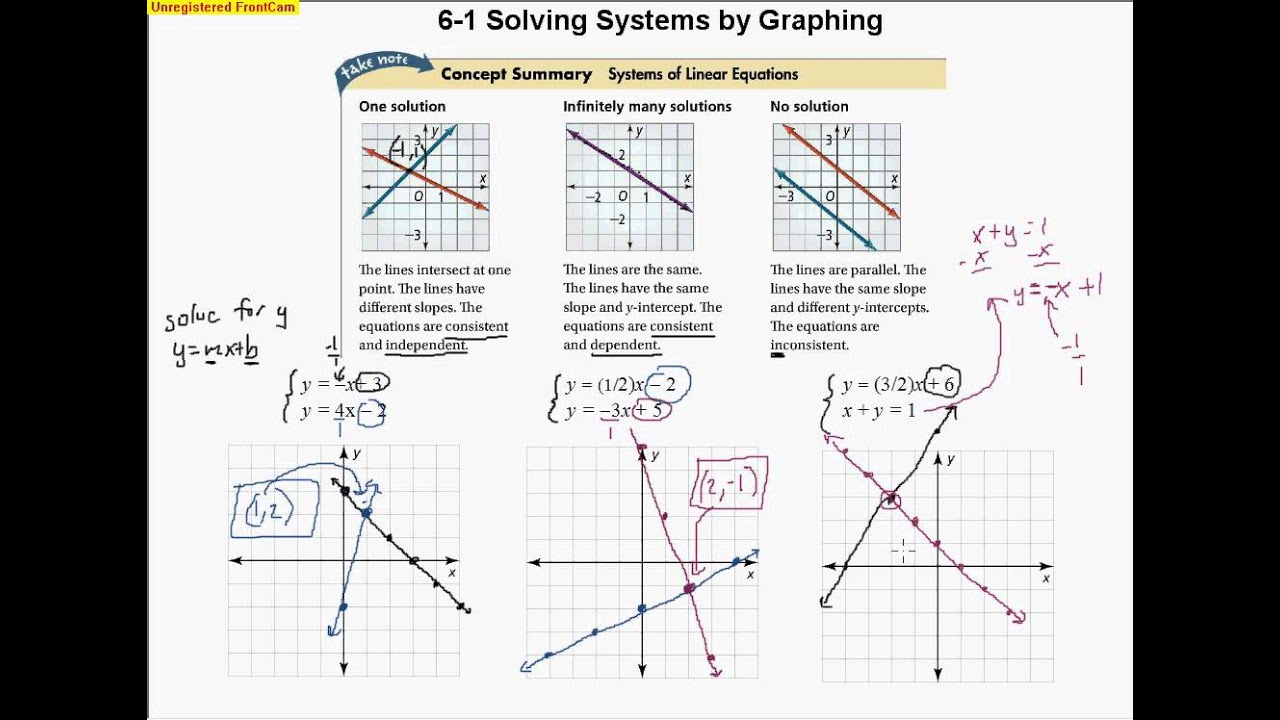 6 1 Solving Systems by Graphing - YouTube