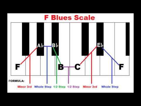How To Form The Blues Scale On Piano - Piano Scales