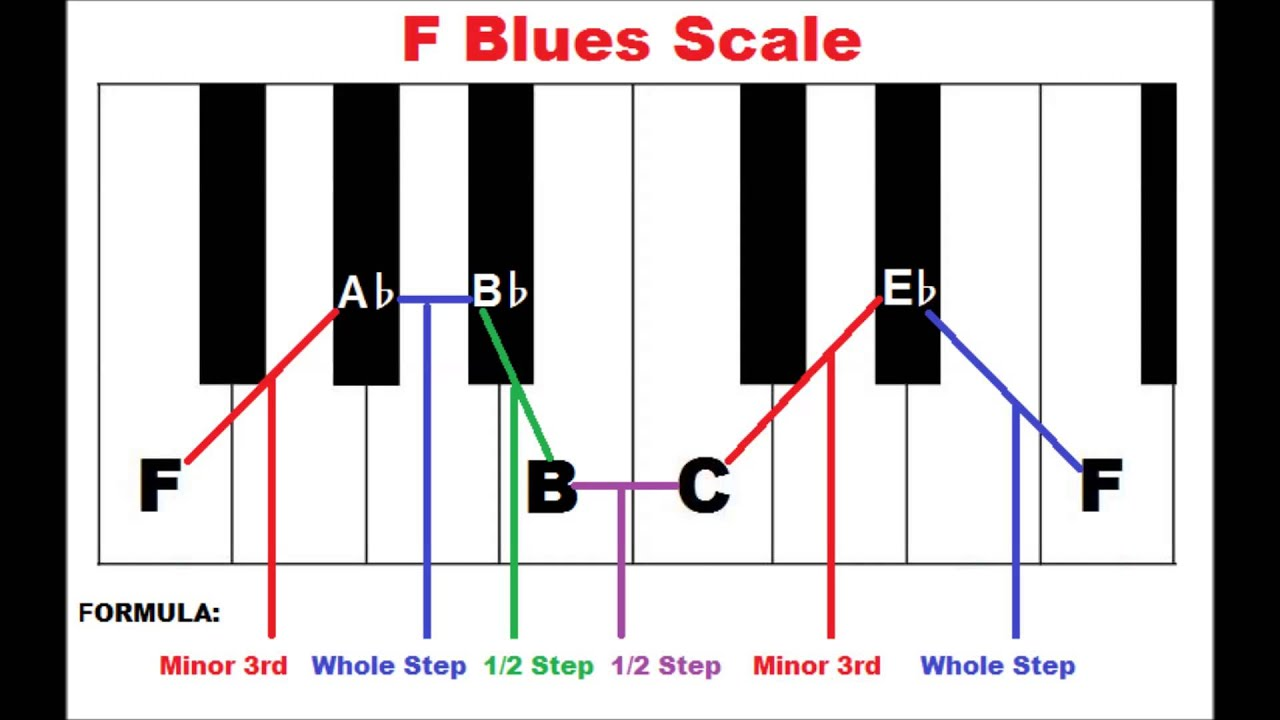 How to form the blues scale on piano piano scales youtube how to form the blues scale on piano piano scales pooptronica