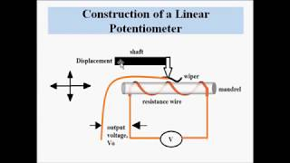 Linear Potentiometer- Design and Working