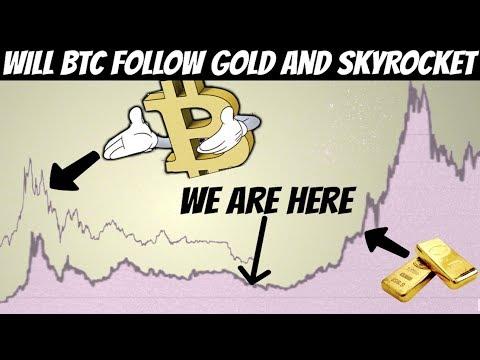 Bitcoin vs Gold | Can bitcoin's Price follow Gold ? ($60,000 Target)