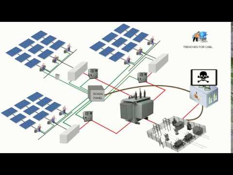 preference wireless SCADA system for remote monitoring over wired solution