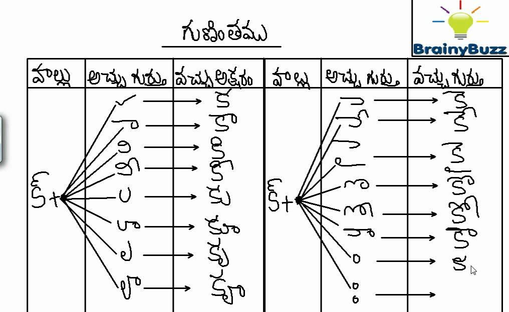 Telugu Gunintalu With Letters Keyword Data - Related Telugu