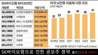 SK바이오팜 상장(IPO)로 인한 공모주 청약 열기
