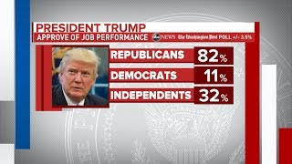 Trump hits record low approval rating in new poll