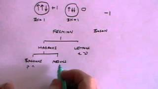 Elementary Particles - A Level Physics